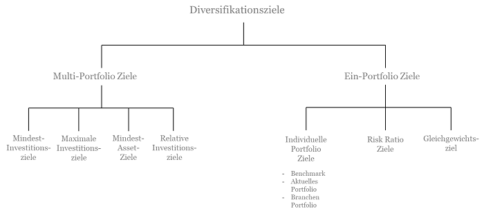 optimal versus naïve diversification how inefficient Optimal versus naive diversification: how inefficient is the portfolio strategy introduction the paper is about evaluating the out-of-sample performance of the.